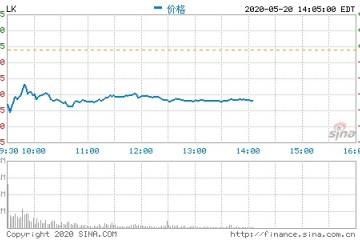 瑞幸咖啡开盘大跌42.82%盘前一度跌超50%