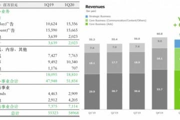 靠表情包IP一年赚12亿元LineFriends怎么商业化