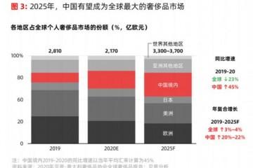 2021中国二手奢侈品电商平台消费洞察报告90后买家和卖家占主导
