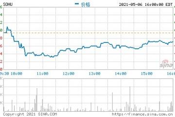 搜狐将于5月14日发布2021年第一季度财报