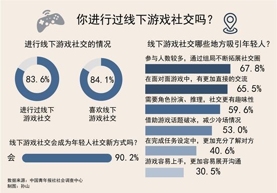 九成受访者认为线下游戏会成为年轻人社交新方式