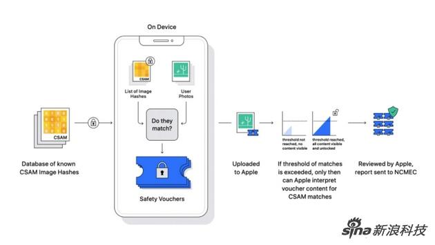 苹果公司隐私主管再谈CSAM系统从设计之初就想过防止被干预和滥用
